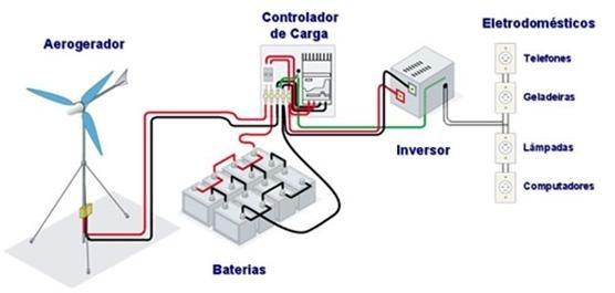 componentes sistema de geração eólica